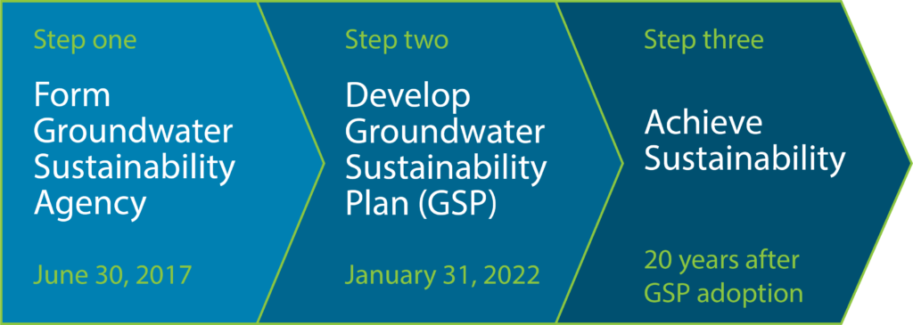 Sustainable groundwater management timeline diagram