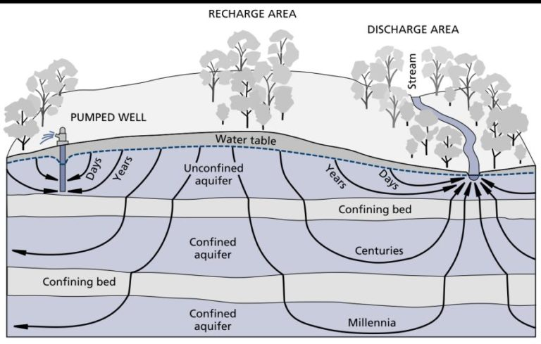 The figure illustrates groundwater system recharge and discharge areas and estimates time for a water molecule to flow along various paths from recharge to discharge areas.