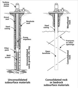Water well construction diagram for sand or gravel, known as unconsolidated material and bedrock completion.